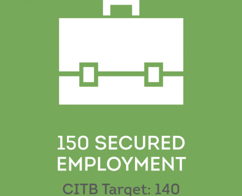 Icon illustrating WIC secured 150 women into employment (CITB target is 140)
