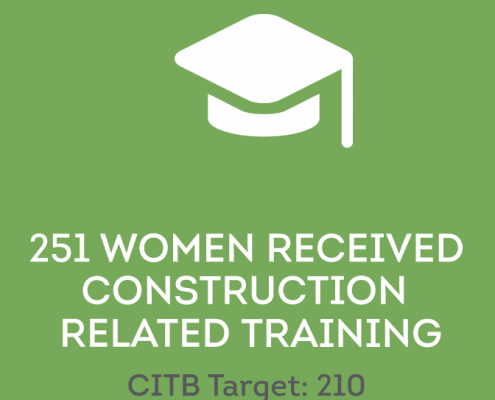 Icon illustrating 251 women received construction related training (CITB target is 210)