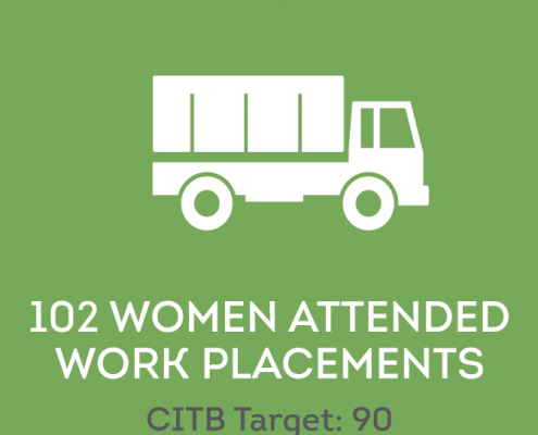 Icon illustrating 102 women attended work placements (CITB target is 90)