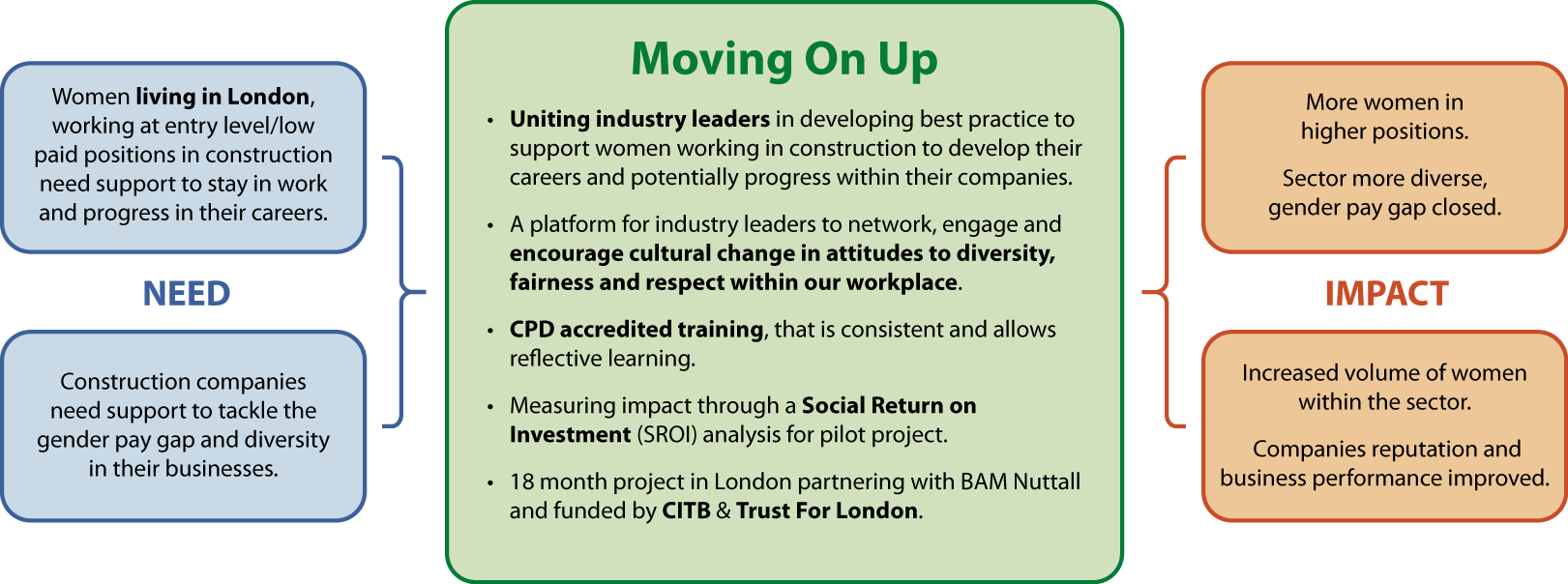 Moving On Up graphic 1